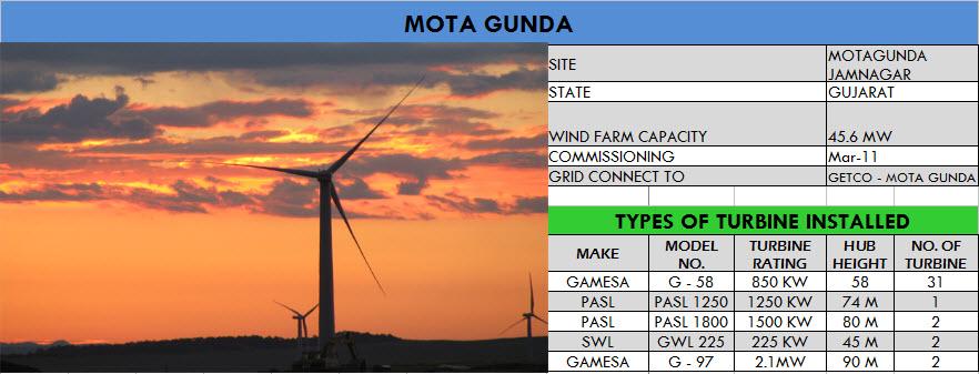 mota_gunda